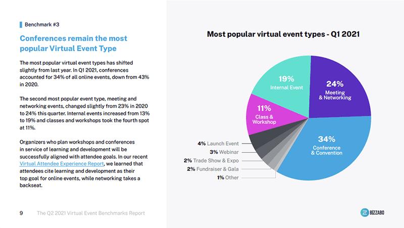 Bizzabo virtual events data 2021 graph
